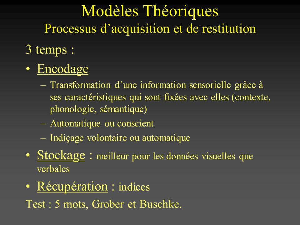 Modèles Théoriques Processus d'acquisition et de restitution