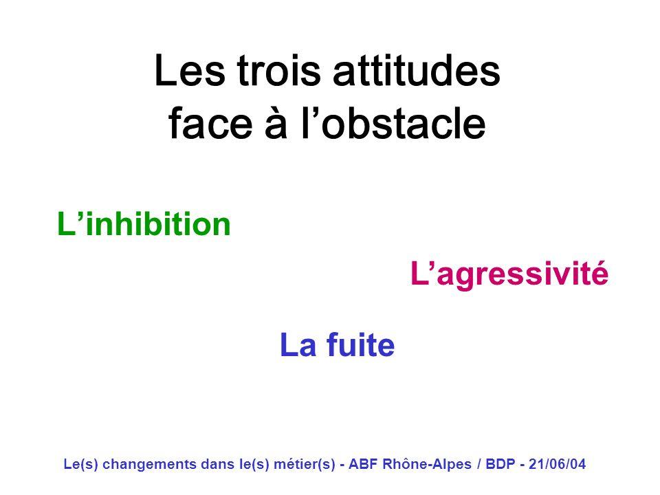 Les trois attitudes face à l'obstacle