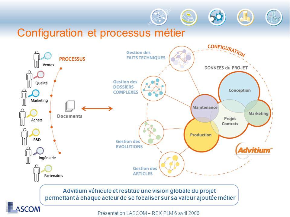 Configuration et processus métier