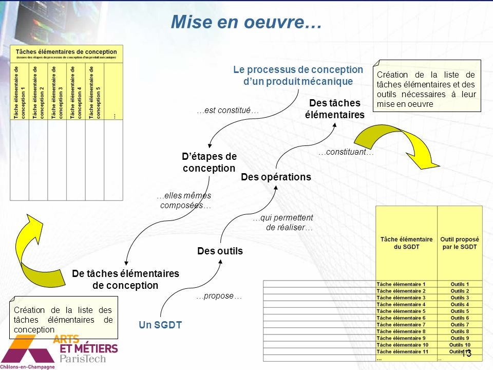 Mise en oeuvre… Le processus de conception d'un produit mécanique