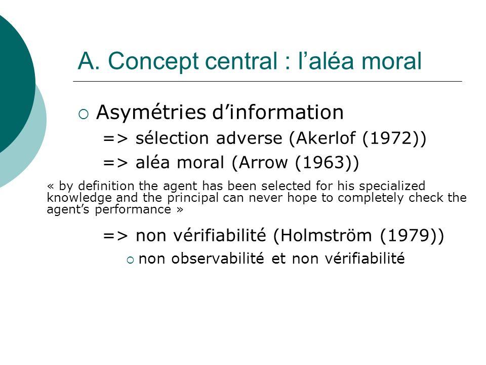 A. Concept central : l'aléa moral