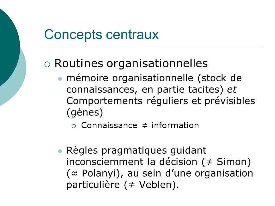 Concepts centraux Routines organisationnelles