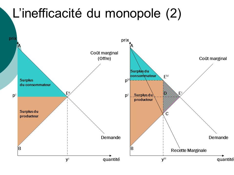 L'inefficacité du monopole (2)
