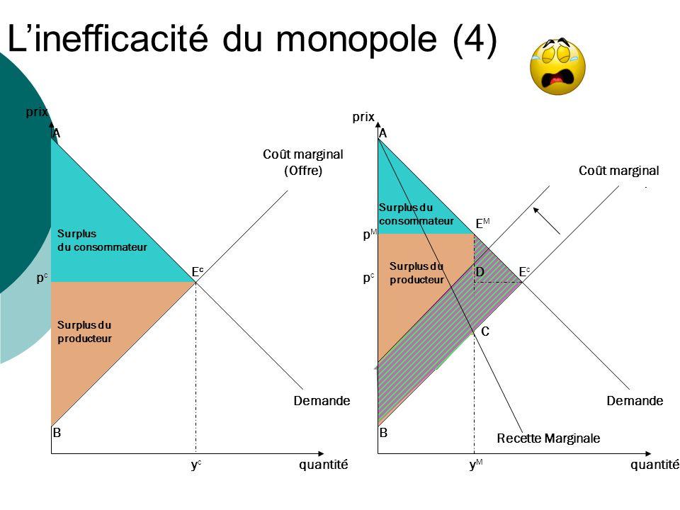 L'inefficacité du monopole (4)