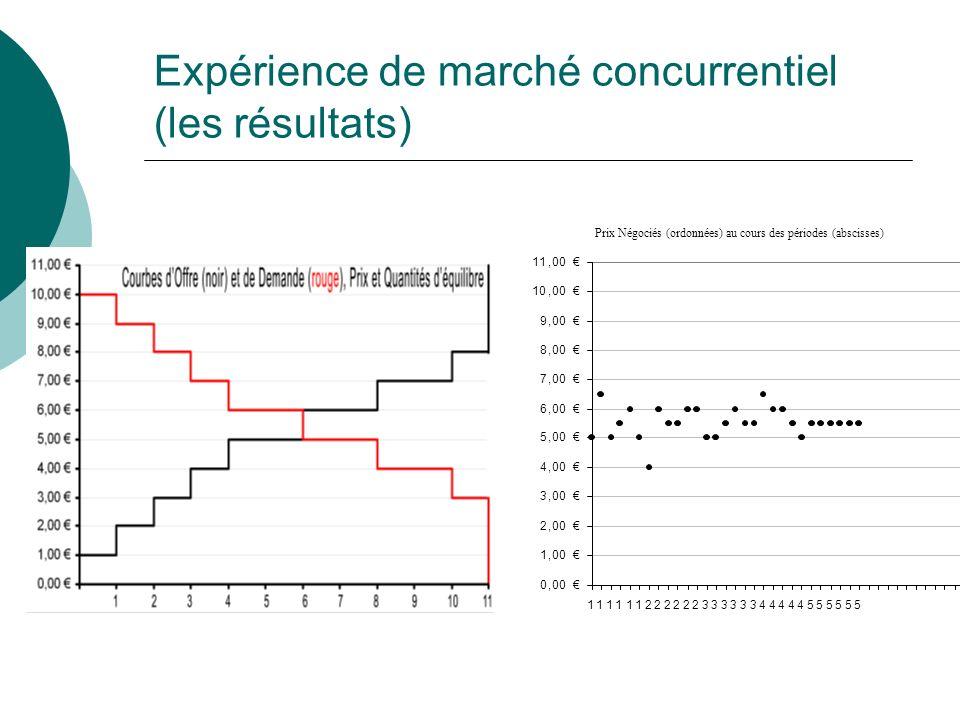 Expérience de marché concurrentiel (les résultats)