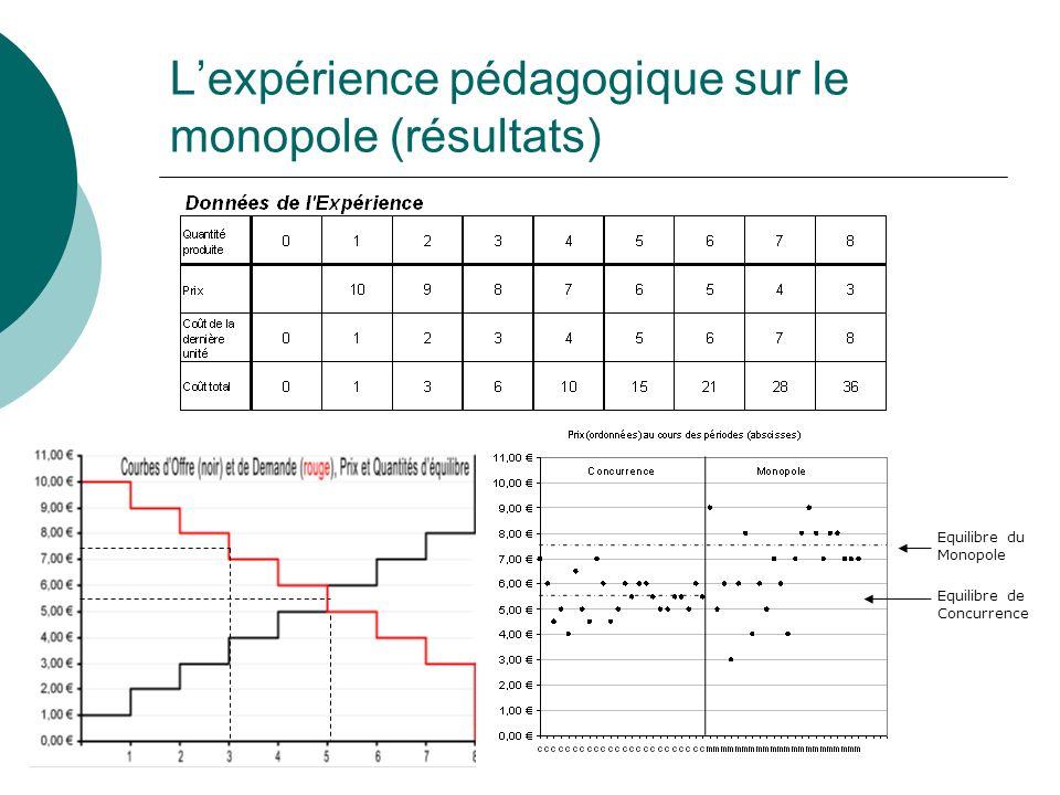 L'expérience pédagogique sur le monopole (résultats)