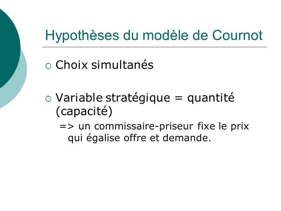 Hypothèses du modèle de Cournot