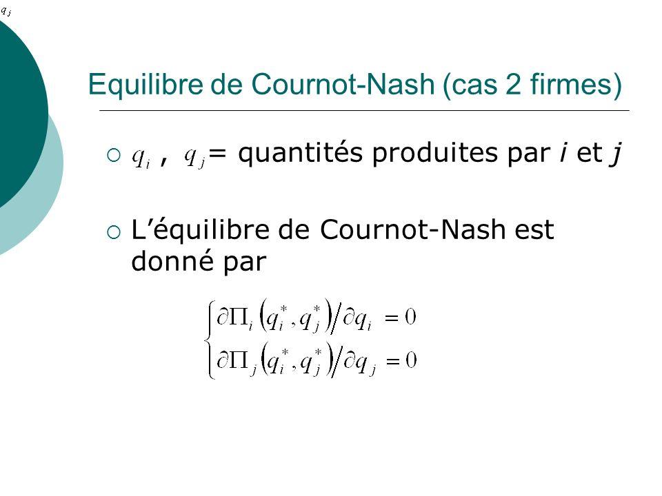 Equilibre de Cournot-Nash (cas 2 firmes)