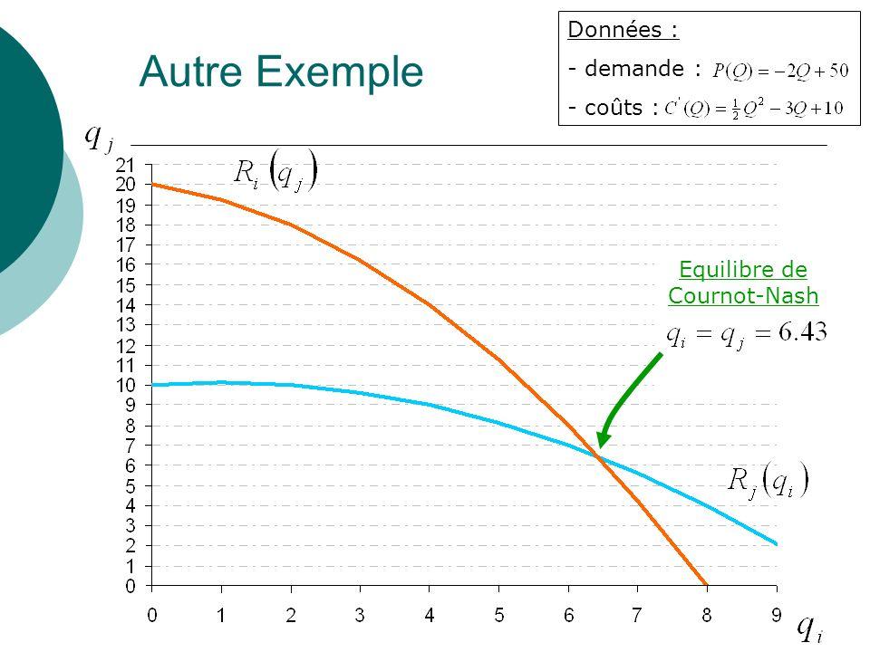 Equilibre de Cournot-Nash