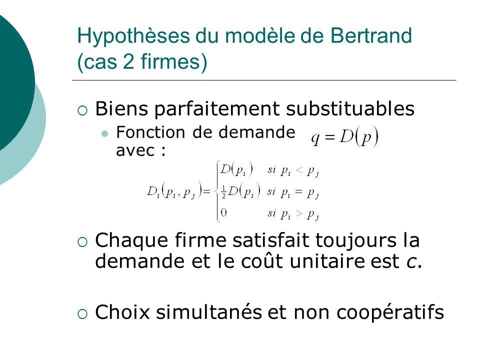 Hypothèses du modèle de Bertrand (cas 2 firmes)