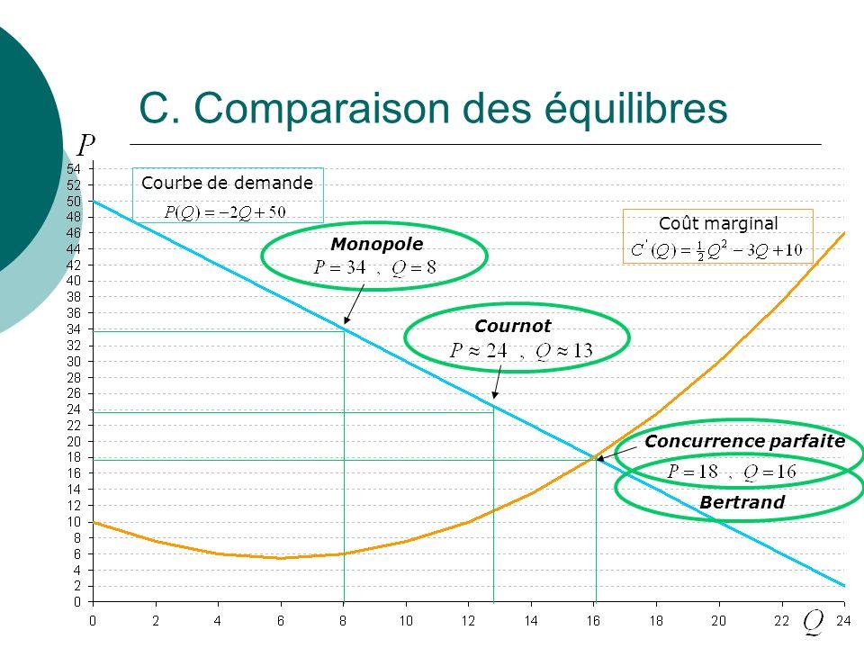 C. Comparaison des équilibres
