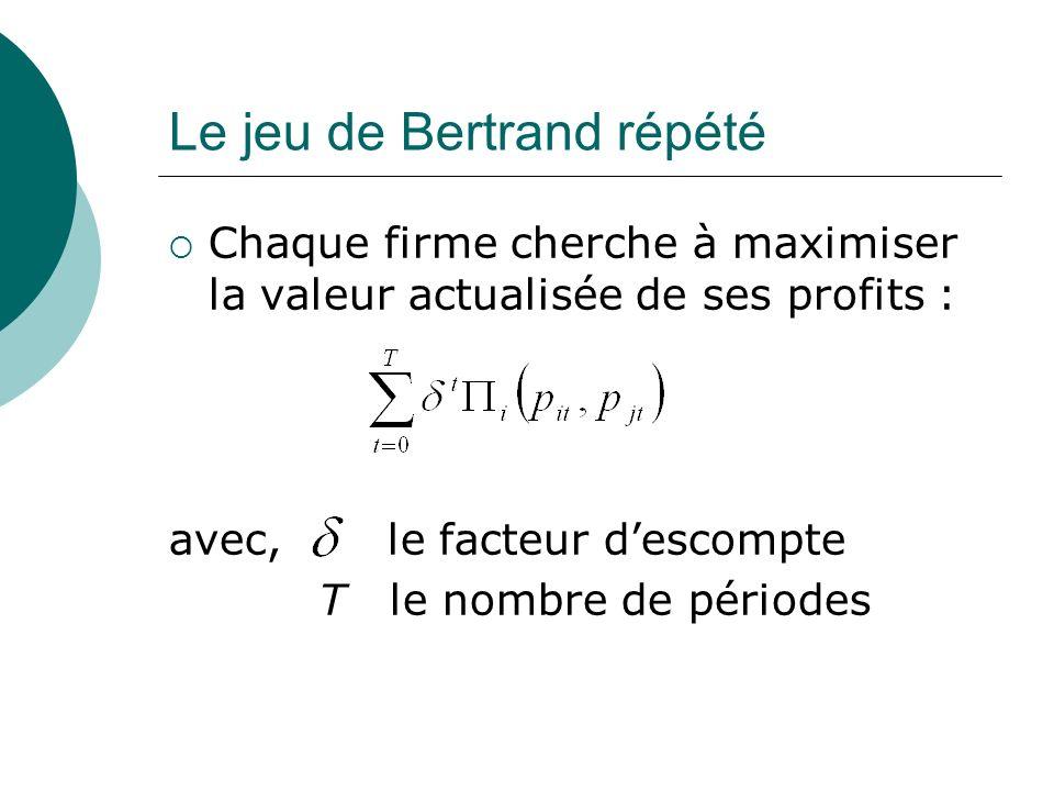Le jeu de Bertrand répété