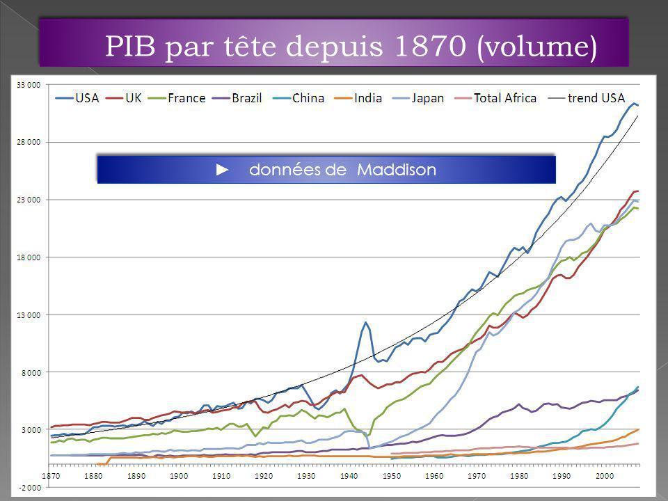 PIB par tête depuis 1870 (volume)