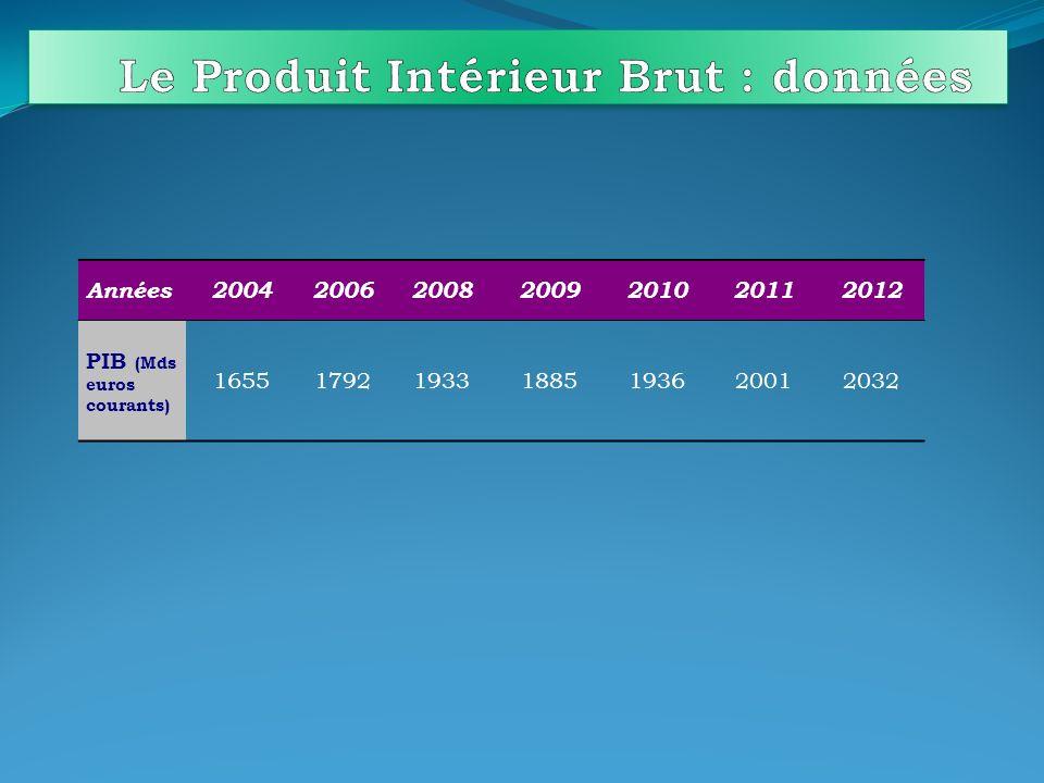 Le Produit Intérieur Brut : données