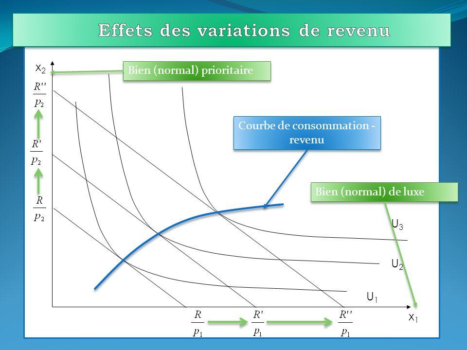 Effets des variations de revenu