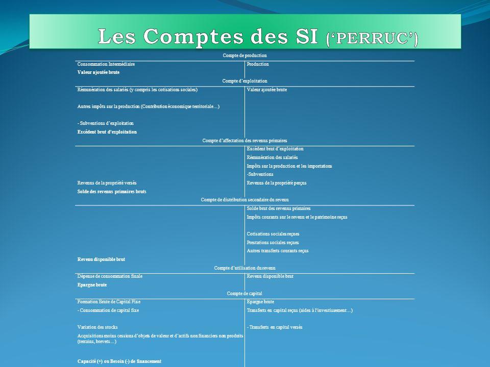 Les Comptes des SI ('PERRUC')