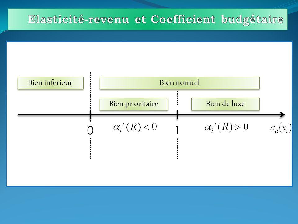 Elasticité-revenu et Coefficient budgétaire