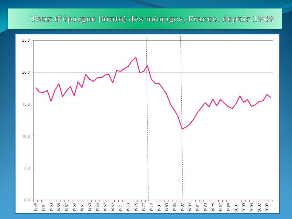 Taux d'épargne (brute) des ménages, France, depuis 1949