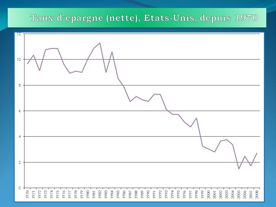 Taux d'épargne (nette), Etats-Unis, depuis 1970
