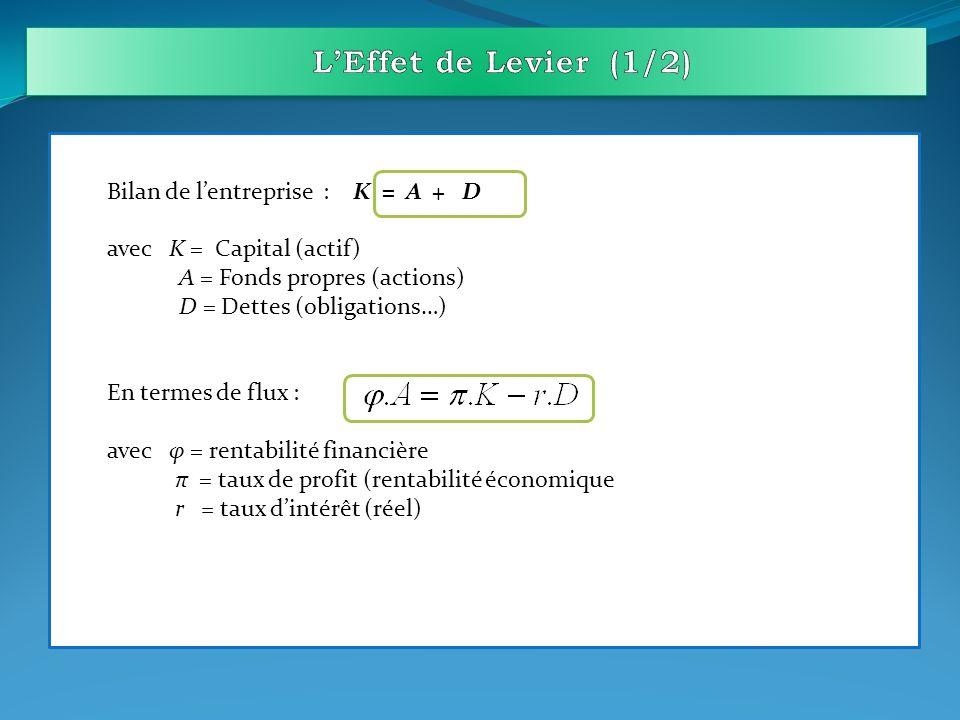 L'Effet de Levier (1/2) Bilan de l'entreprise : K = A + D