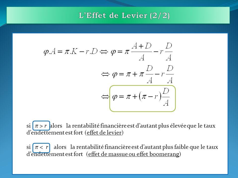L'Effet de Levier (2/2) si π > r alors la rentabilité financière est d'autant plus élevée que le taux d'endettement est fort (effet de levier)
