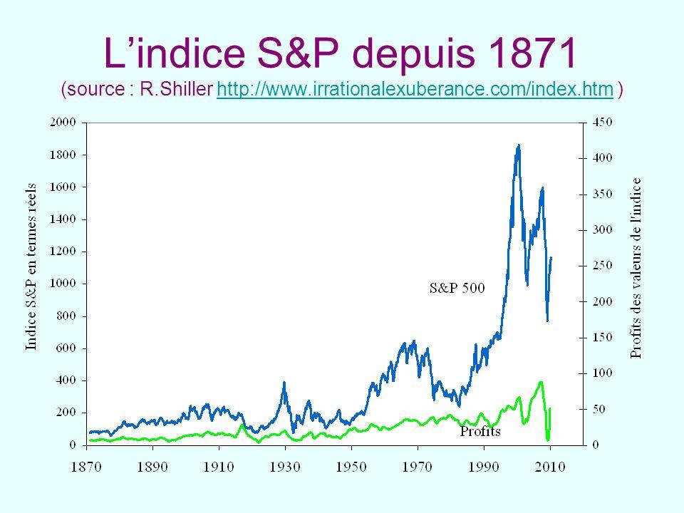 L'indice S&P depuis 1871 (source : R. Shiller http://www