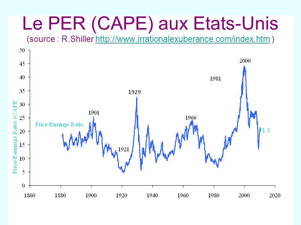 Le PER (CAPE) aux Etats-Unis (source : R. Shiller http://www