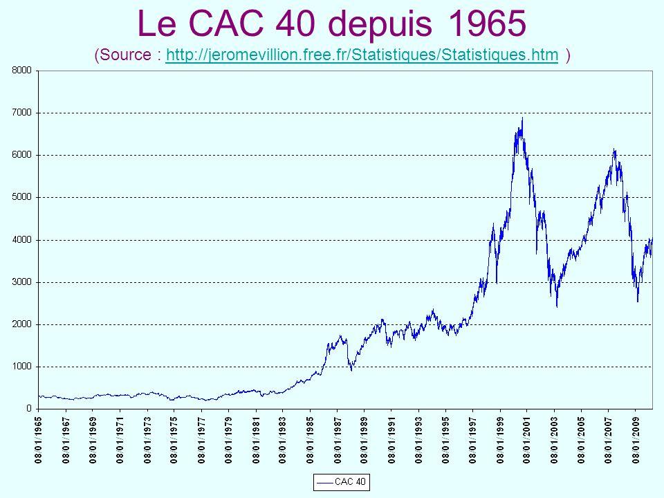 Le CAC 40 depuis 1965 (Source : http://jeromevillion. free