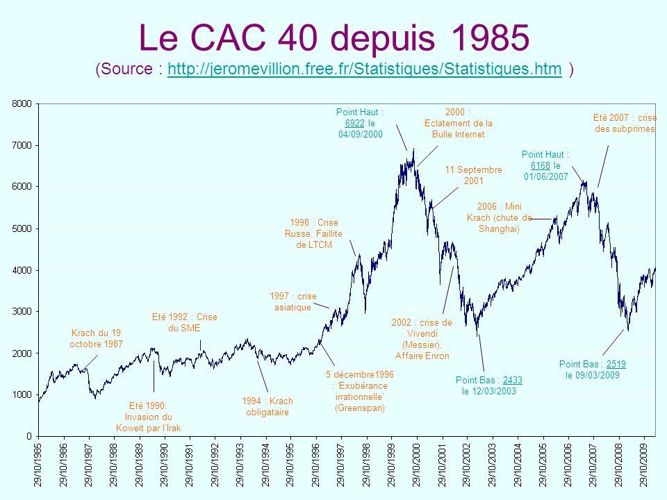 Le CAC 40 depuis 1985 (Source : http://jeromevillion. free