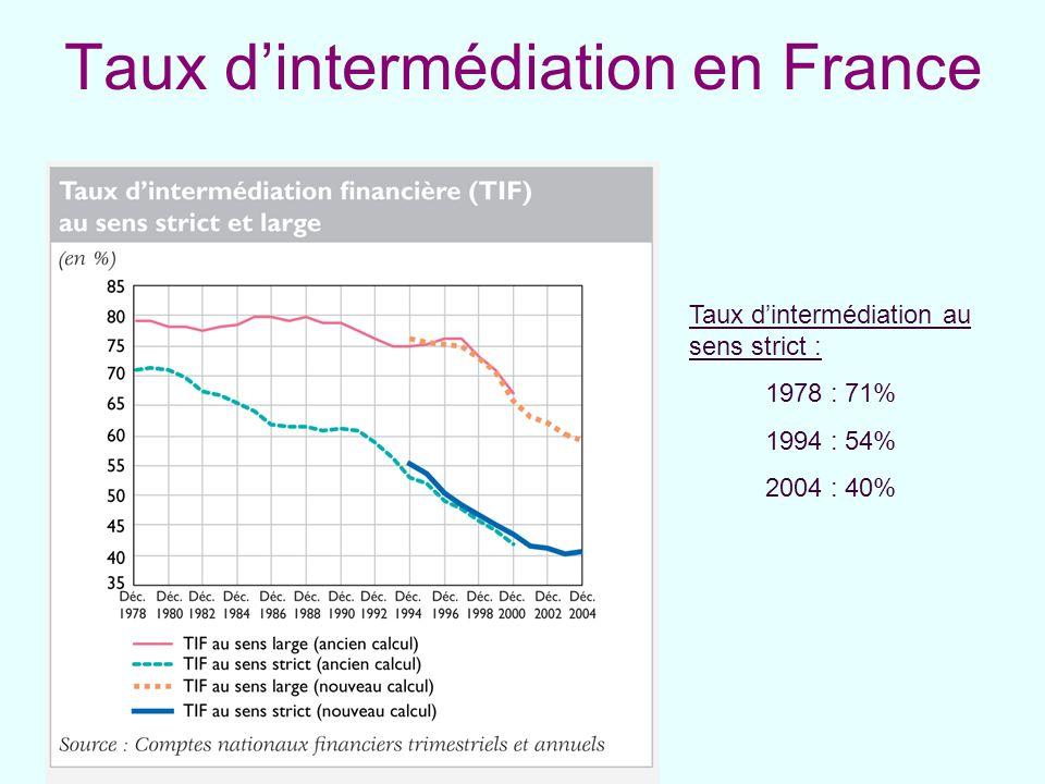 Taux d'intermédiation en France