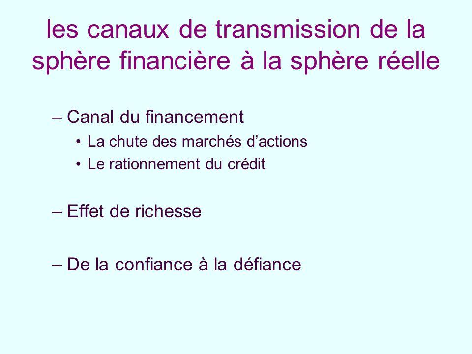 les canaux de transmission de la sphère financière à la sphère réelle