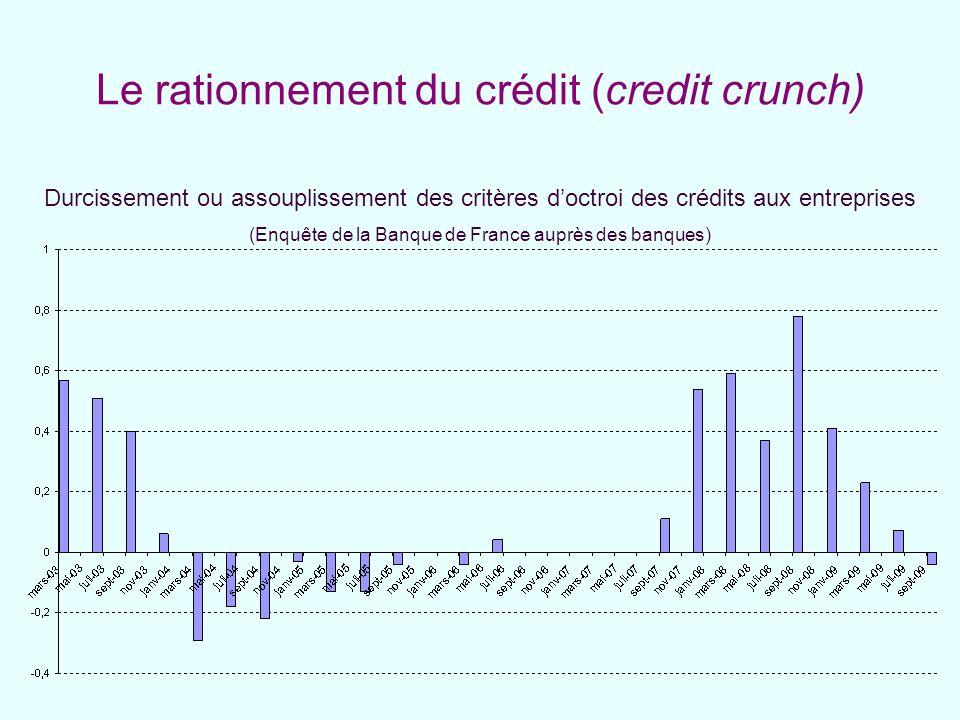 Le rationnement du crédit (credit crunch)