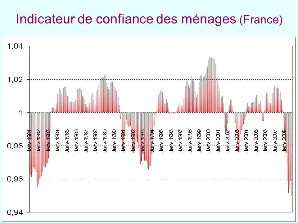 Indicateur de confiance des ménages (France)