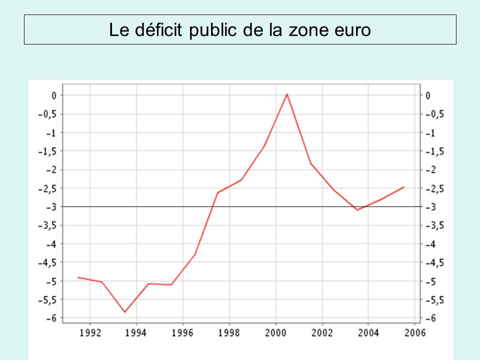 Le déficit public de la zone euro