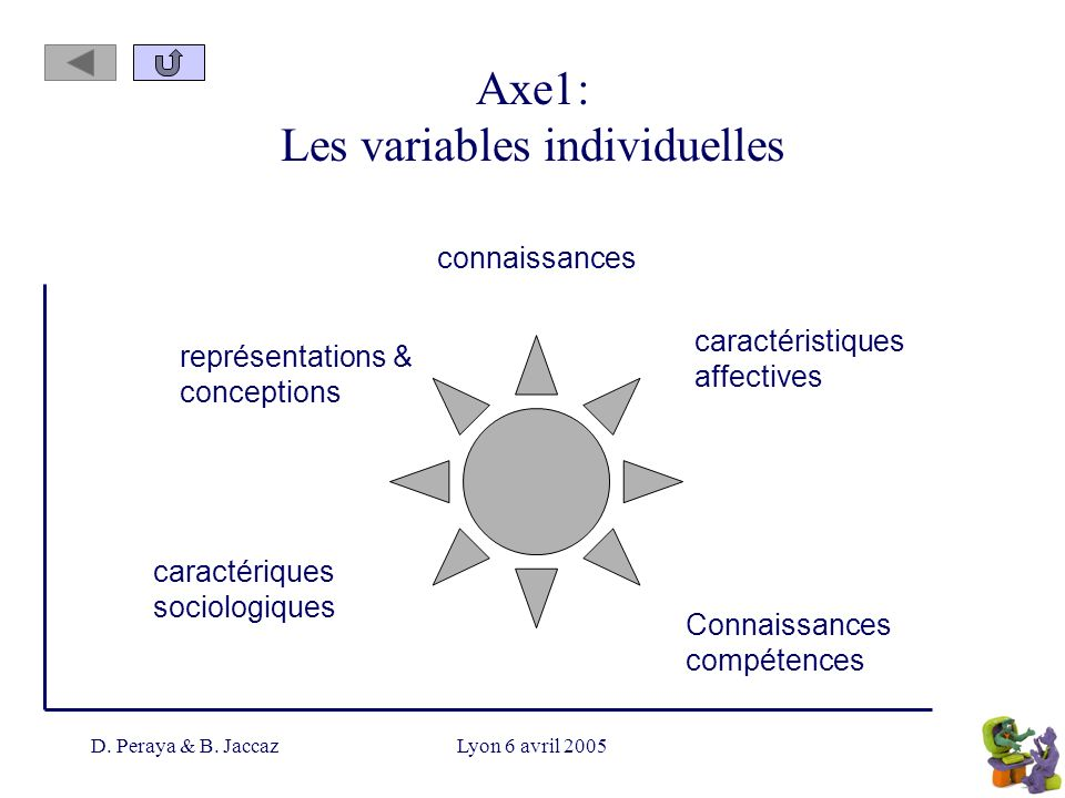 Axe1: Les variables individuelles