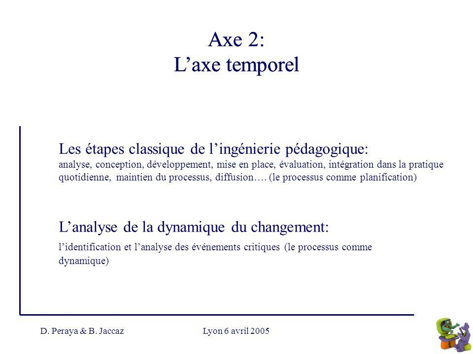 Axe 2: L'axe temporel Axe 2: L'axe temporel