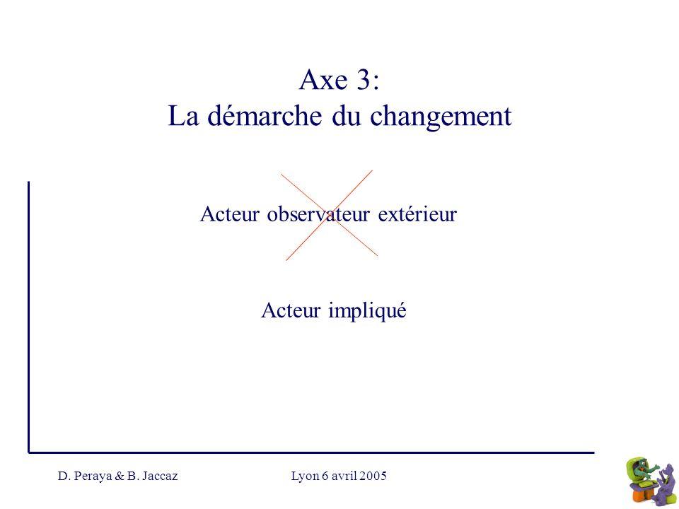 Axe 3: La démarche du changement