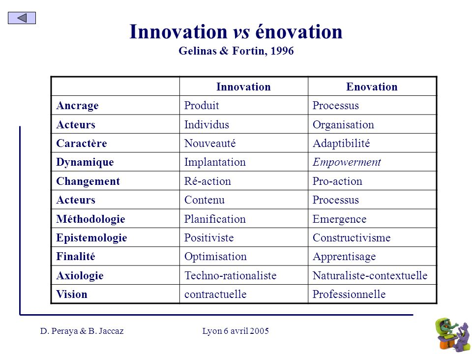 Innovation vs énovation Gelinas & Fortin, 1996