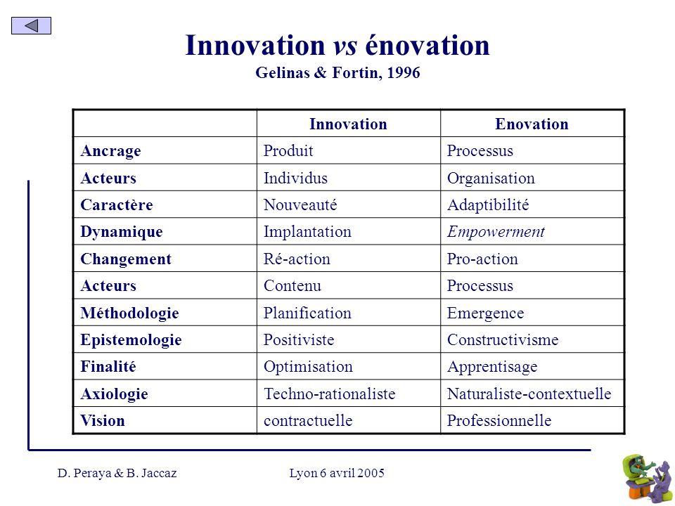 Innovation vs énovation Gelinas & Fortin, 1996