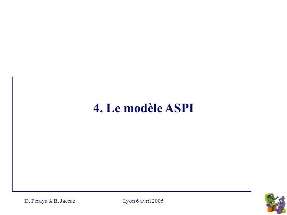 4. Le modèle ASPI D. Peraya & B. Jaccaz Lyon 6 avril 2005