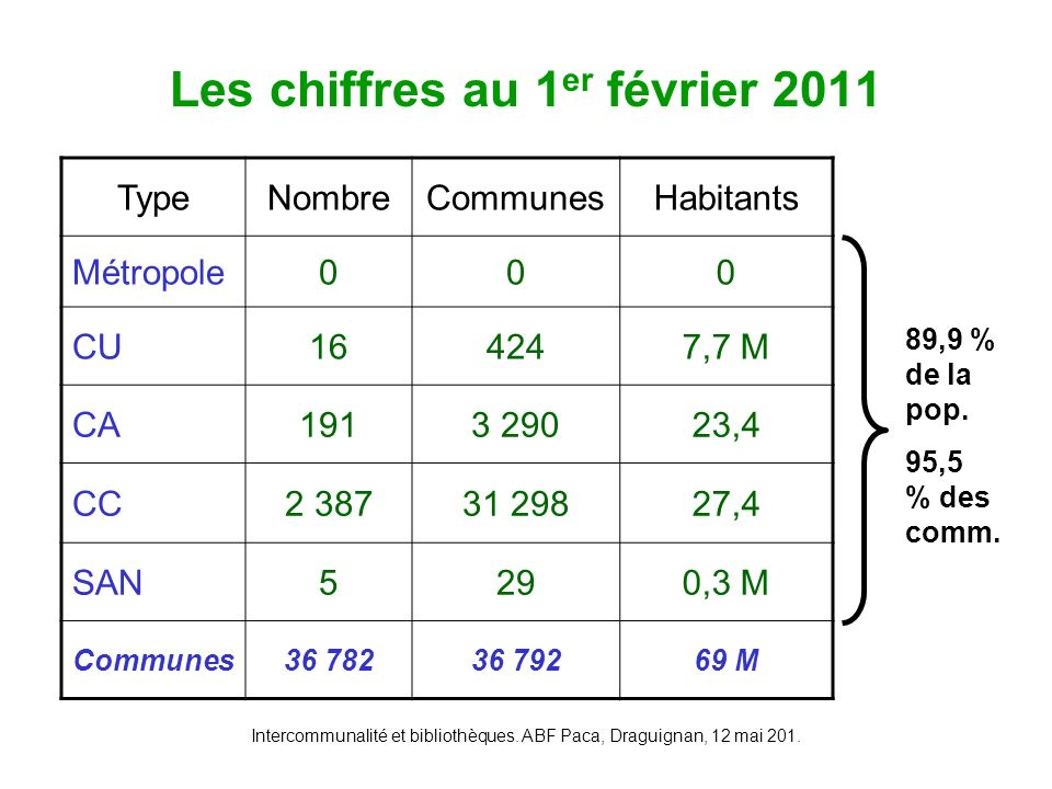Les chiffres au 1er février 2011