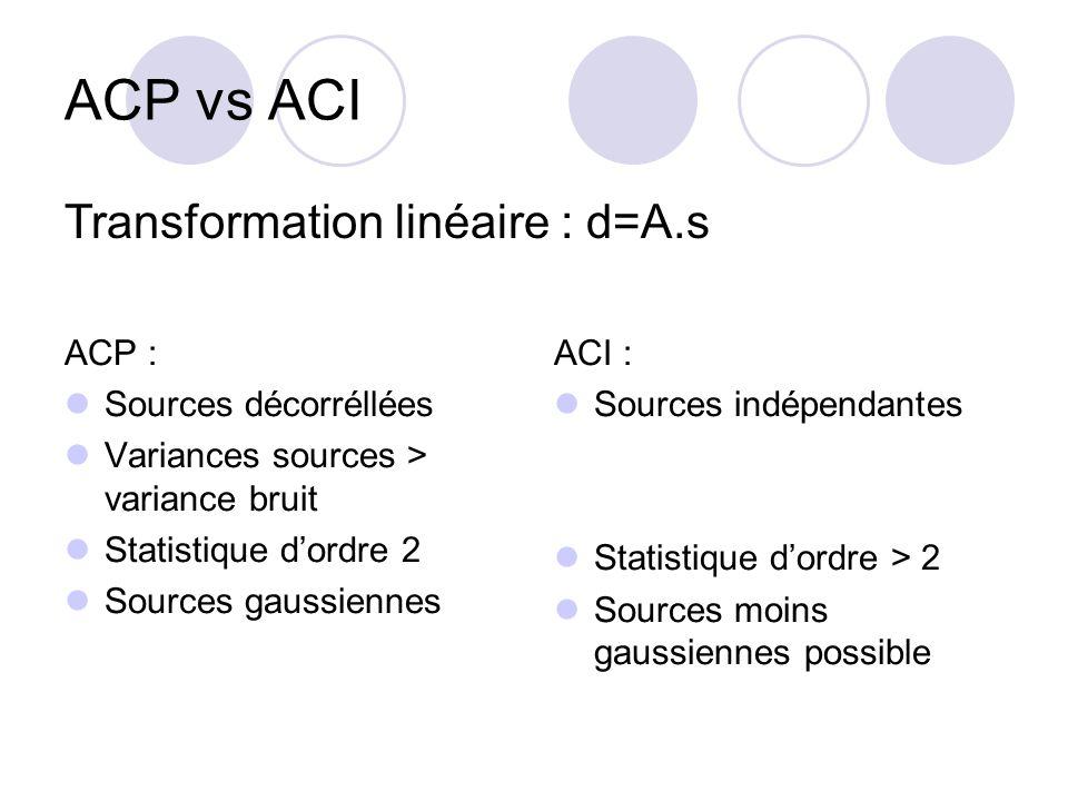 ACP vs ACI Transformation linéaire : d=A.s ACP : Sources décorréllées