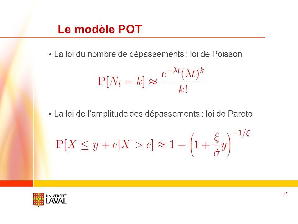 Le modèle POT La loi du nombre de dépassements : loi de Poisson