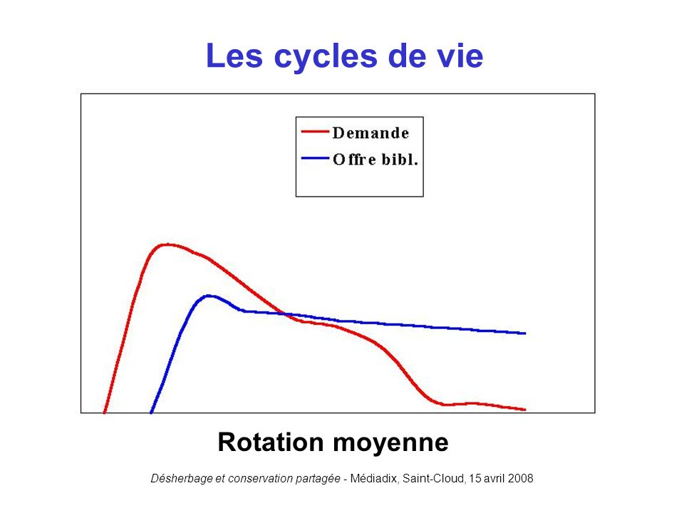 Les cycles de vie Rotation moyenne
