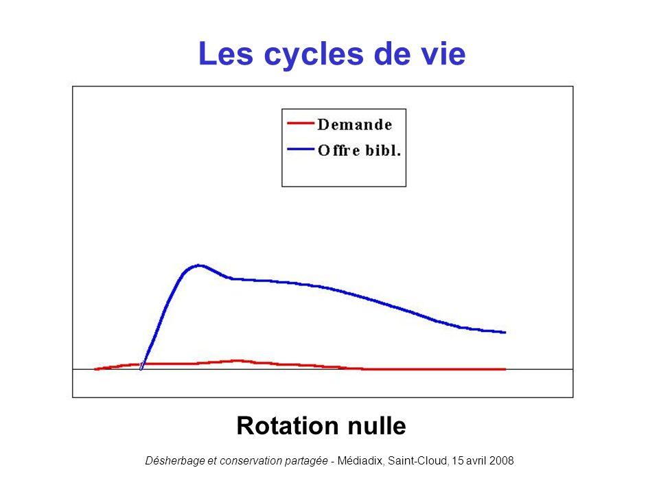 Les cycles de vie Rotation nulle