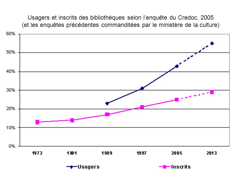 Bibliothécaires en prospective – ABF Auvergne, 3 mars 2008