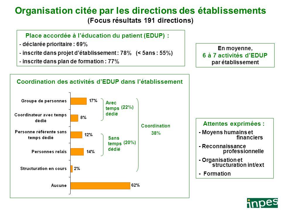 Organisation citée par les directions des établissements (Focus résultats 191 directions)