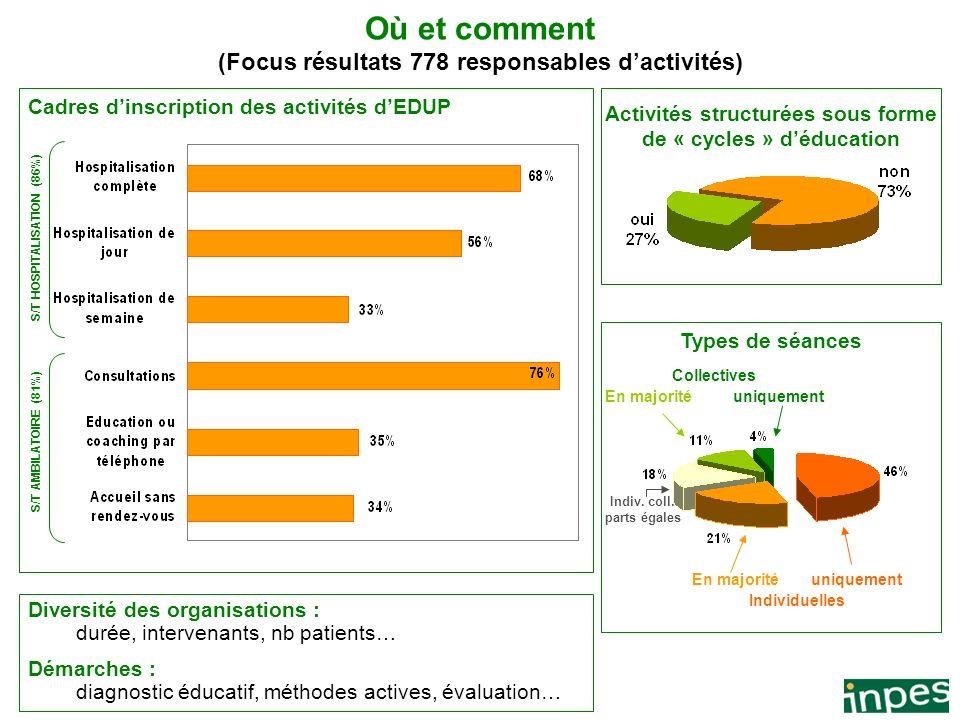Où et comment (Focus résultats 778 responsables d'activités)