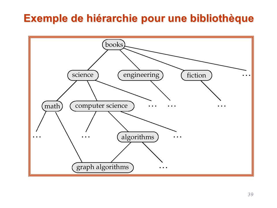 Exemple de hiérarchie pour une bibliothèque