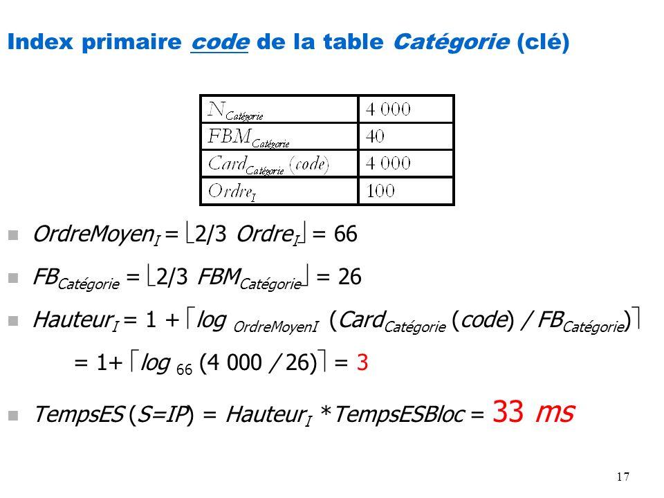 Index primaire code de la table Catégorie (clé)